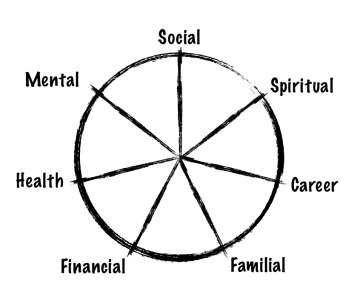 Walker Seven Elements of Life Score Card