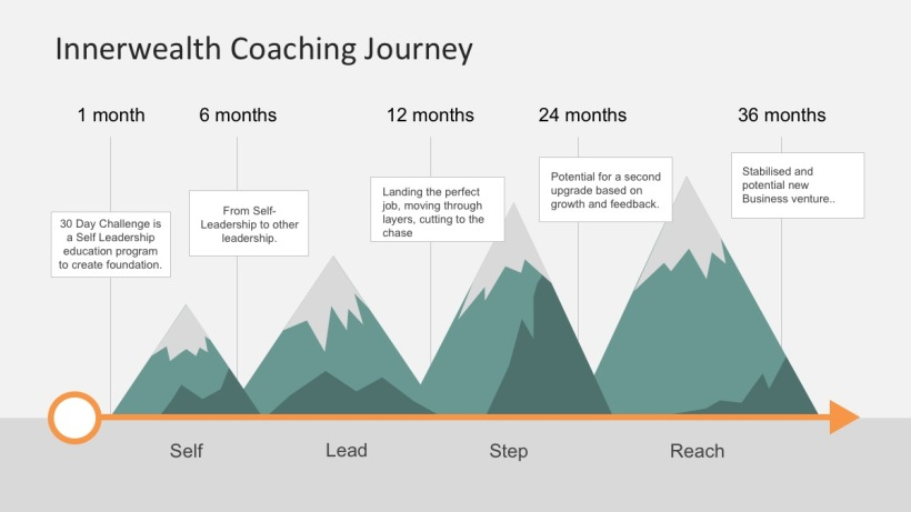 Innerwealth Coaching Journey